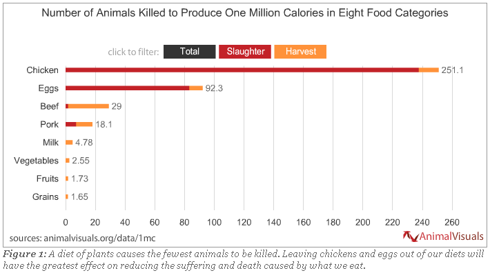 Number of Animals Killed to Produce One Million Calories in Eight Food Categories  AnimalVisuals.org