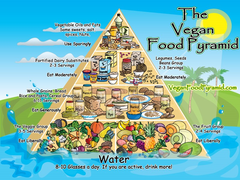 vegan-food-pyramid